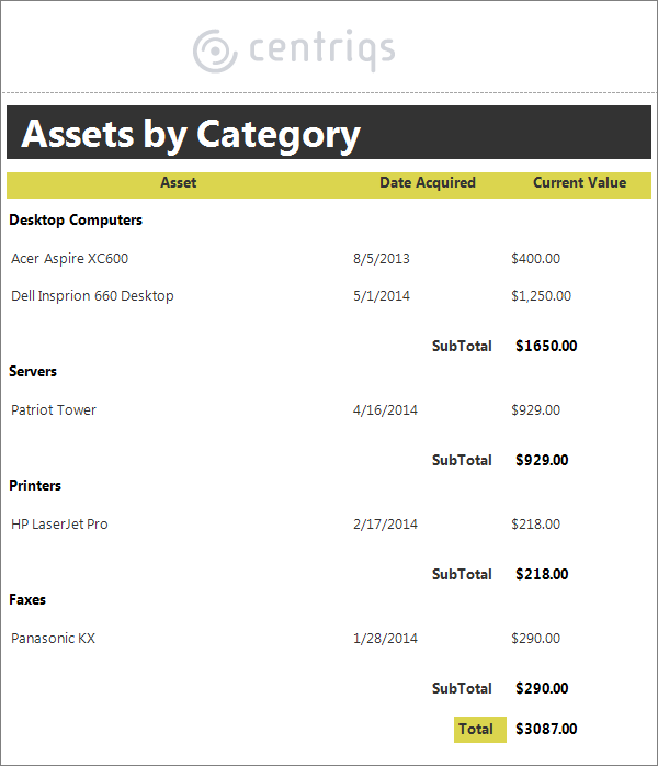 assets by category report