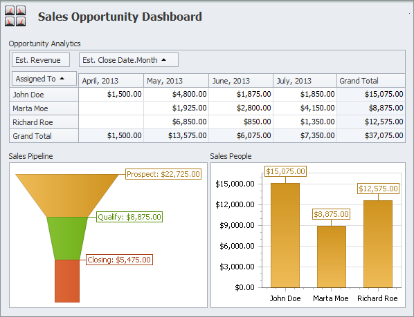Manage Sales Opportunities Dashboard