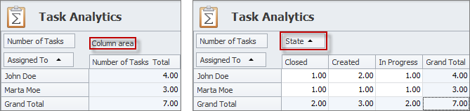task analytics column area