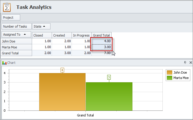 task analytics pivot table chart
