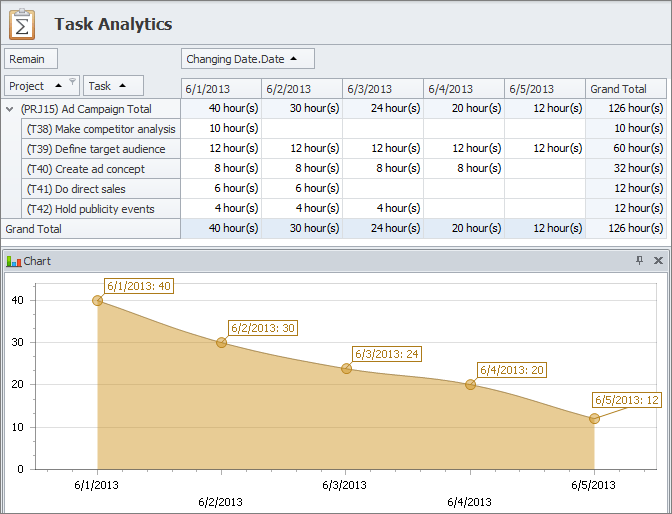 task analytics usage